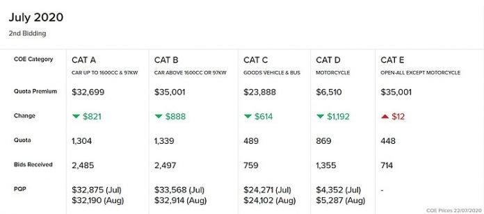 motorist coe results 2nd bidding july 2020